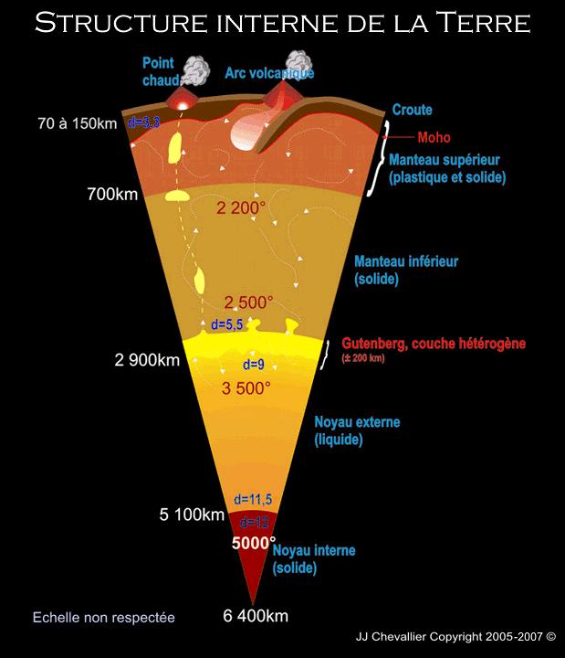 La terre structure interne odyssespace - Quel sont les symptome d une fausse couche ...